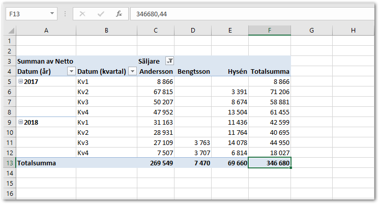 Pivottabell Excel